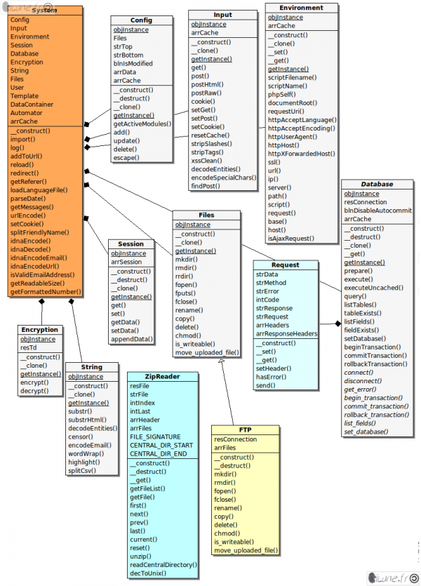 diagramme de classe uml de libraries (system) - part 2